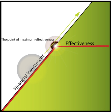 Point of Maximum Effectiveness